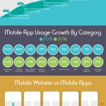infographic for Evolution and Modern Mobile Apps